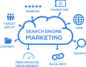 search engine marketing includes