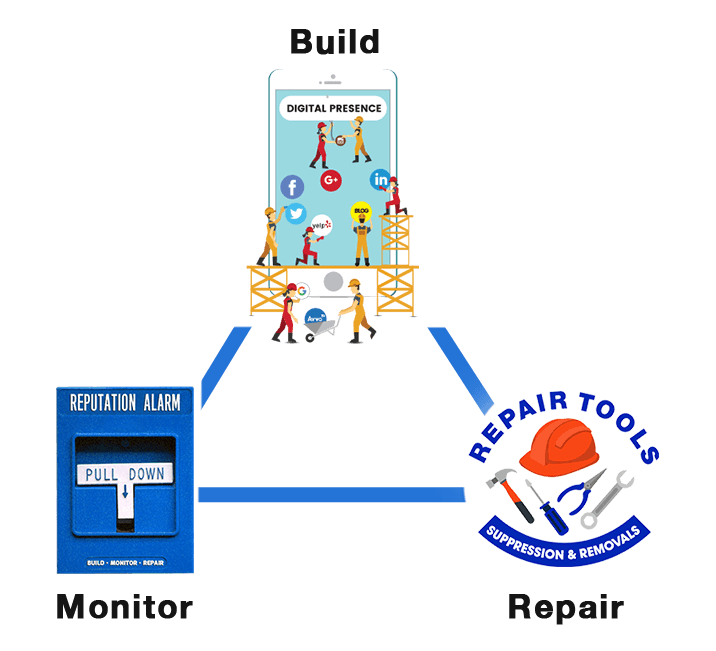 build repair and monitor your online reputation